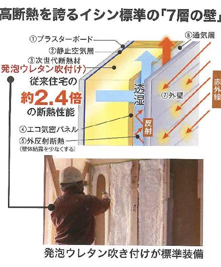 7層の壁Eco-iウォール