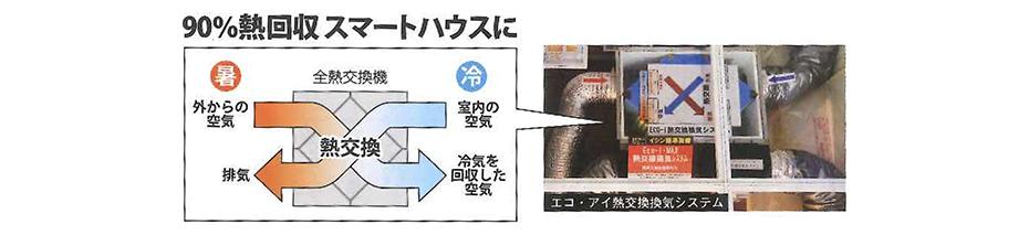 エコアイ熱交換換気システム
