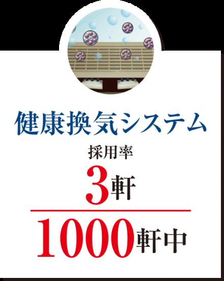 健康換気システム採用率3軒/1000軒中