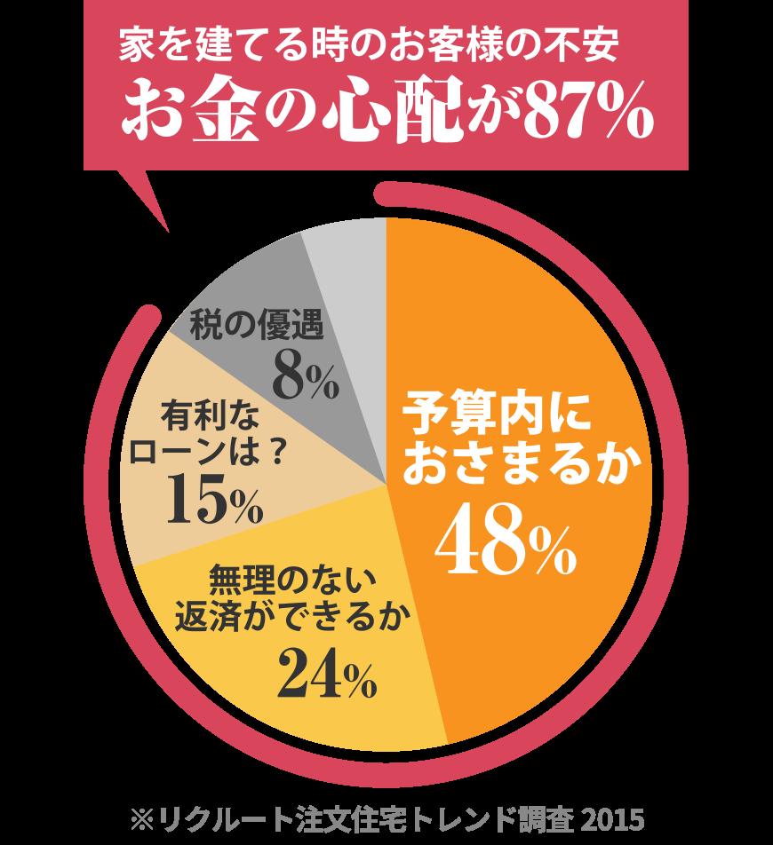 家を建てる時のお客様の不安お金の心配が87%
